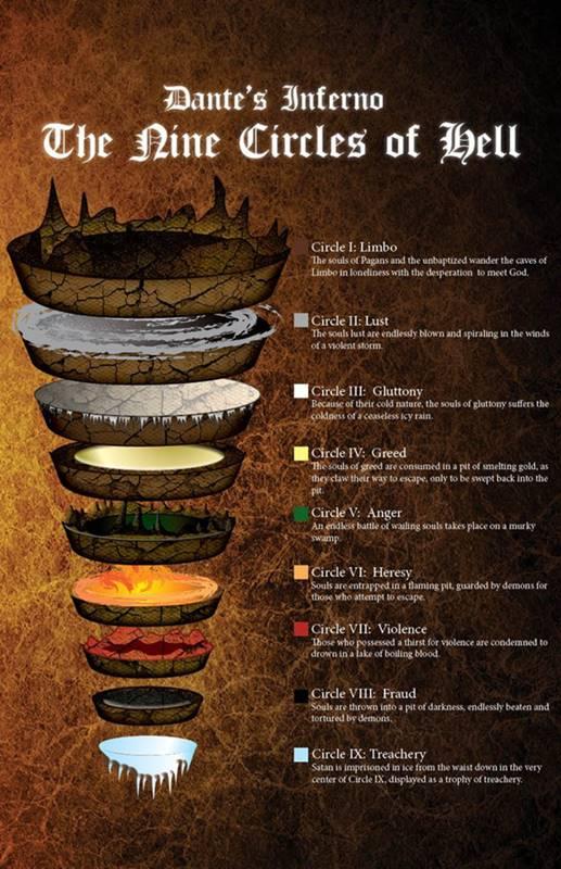 As 9 Camadas do Inferno