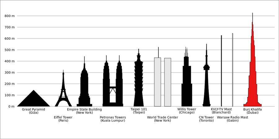 Comparação do Burj Khalifa com outros arranha-céus